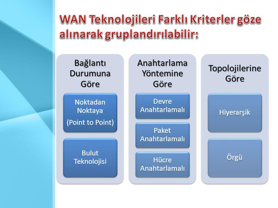 ISDN ISDN (Integrated Services Digital Network - Tümleşik Hizmetler Sayısal Şebekesi) • Bağlantı kurulması ve datanın transferi için kanallar kullanılmaktadır.