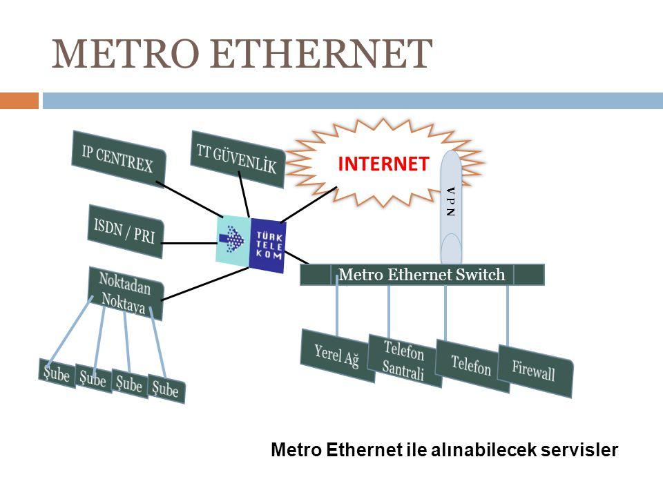 METRO ETHERNET INTERNET V P N Metro Ethernet Switch Metro Ethernet ile alınabilecek servisler