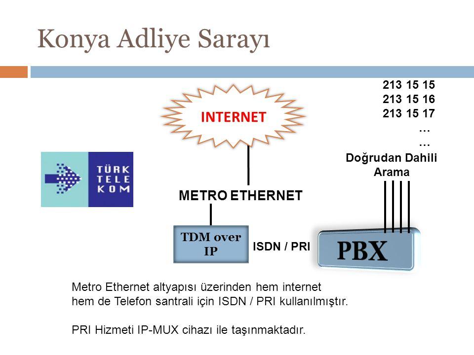 Konya Adliye Sarayı METRO ETHERNET ISDN / PRI TDM over IP Metro Ethernet altyapısı üzerinden hem internet hem de Telefon santrali için ISDN / PRI kull