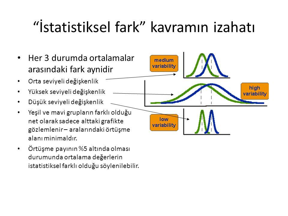 """""""İstatistiksel fark"""" kavramın izahatı • Her 3 durumda ortalamalar arasındaki fark aynidir • Orta seviyeli değişkenlik • Yüksek seviyeli değişkenlik •"""
