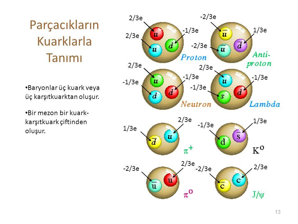 Parçacıkların Kuarklarla Tanımı • Baryonlar üç kuark veya üç karşıtkuarktan oluşur. • Bir mezon bir kuark- karşıtkuark çiftinden oluşur. 1/3e -2/3e 2/