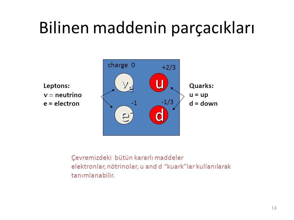 """Bilinen maddenin parçacıkları eeee e-e-e-e- u d -1/3 +2/3 0 charge Çevremizdeki bütün kararlı maddeler elektronlar, nötrinolar, u and d """"kuark""""lar"""