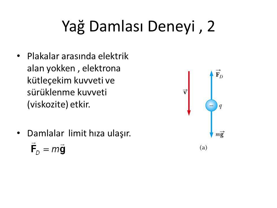 Yağ Damlası Deneyi, 2 • Plakalar arasında elektrik alan yokken, elektrona kütleçekim kuvveti ve sürüklenme kuvveti (viskozite) etkir. • Damlalar limit