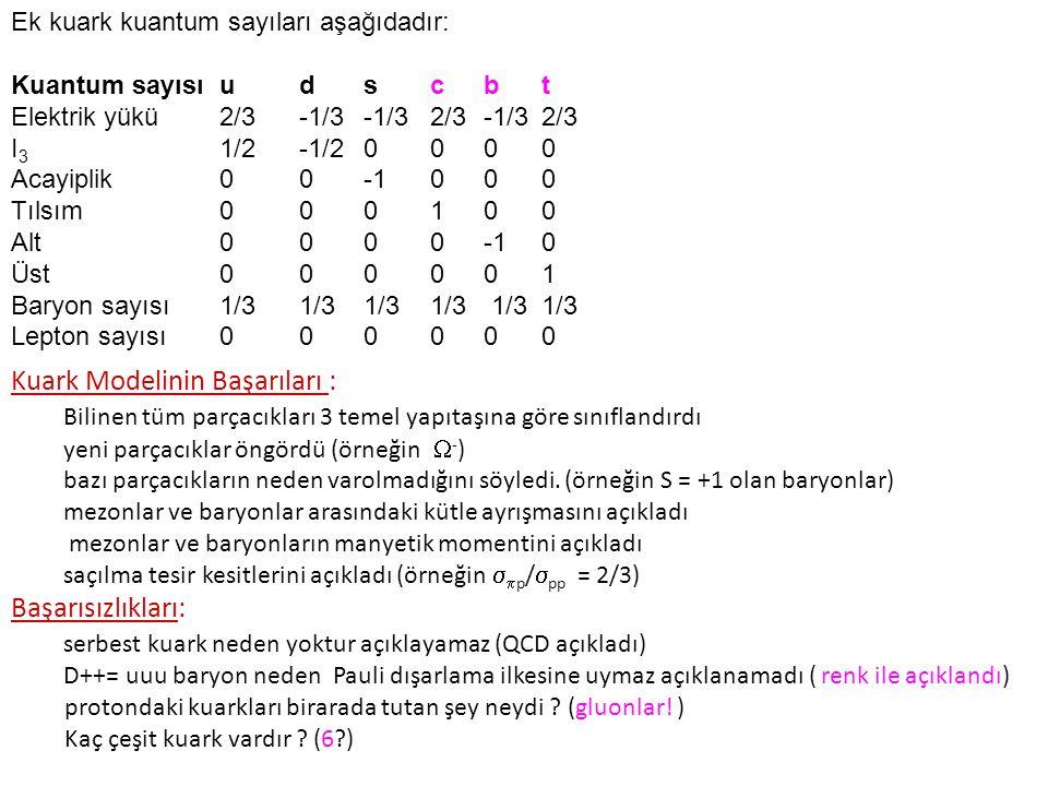 Ek kuark kuantum sayıları aşağıdadır: Kuantum sayısıudscbt Elektrik yükü2/3-1/3-1/32/3-1/32/3 I 3 1/2-1/20000 Acayiplik00-1000 Tılsım000100 Alt0000-10