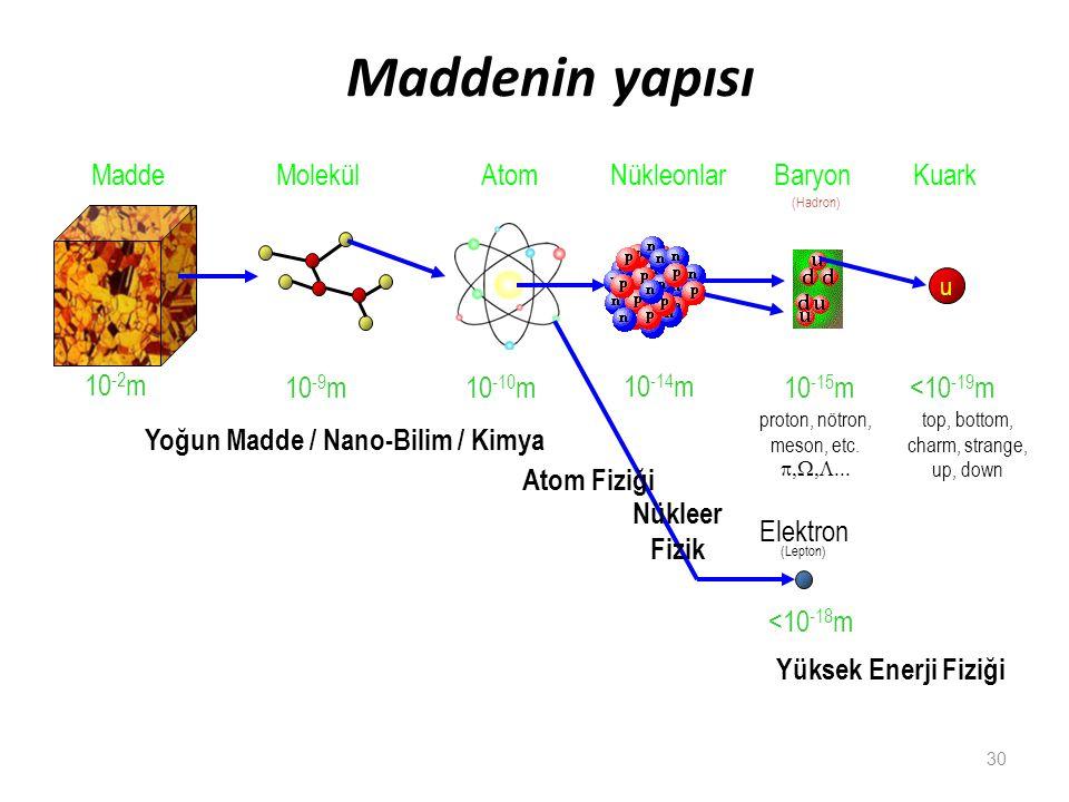 Yüksek Enerji Fiziği Maddenin yapısı 10 -10 m 10 -14 m 10 -15 m <10 -18 m 10 -9 m MaddeMolekülAtomNükleonlar u Kuark <10 -19 m proton, nötron, meson,