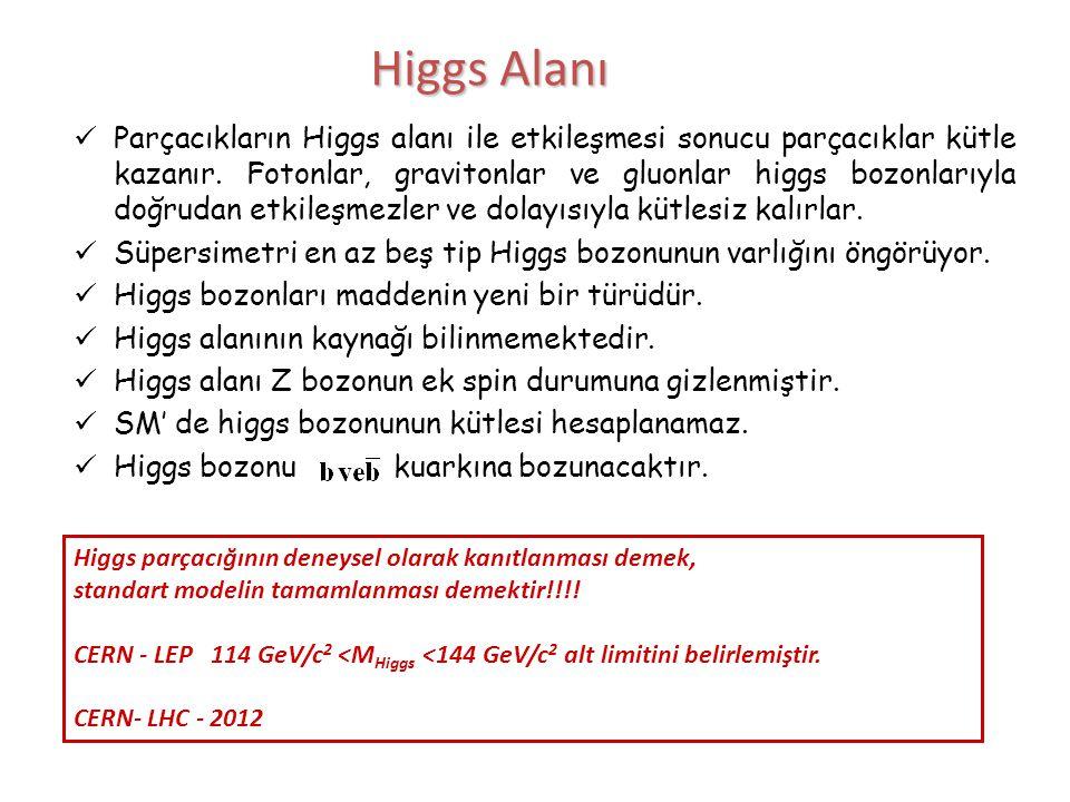 Higgs Alanı  Parçacıkların Higgs alanı ile etkileşmesi sonucu parçacıklar kütle kazanır. Fotonlar, gravitonlar ve gluonlar higgs bozonlarıyla doğruda