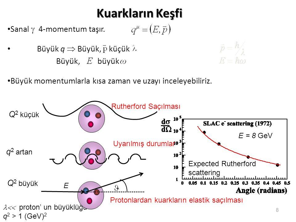8 Kuarkların Keşfi • Sanal  4-momentum taşır. • Büyük q  Büyük, küçük Büyük, büyük • Büyük momentumlarla kısa zaman ve uzayı inceleyebiliriz. Q 2 kü
