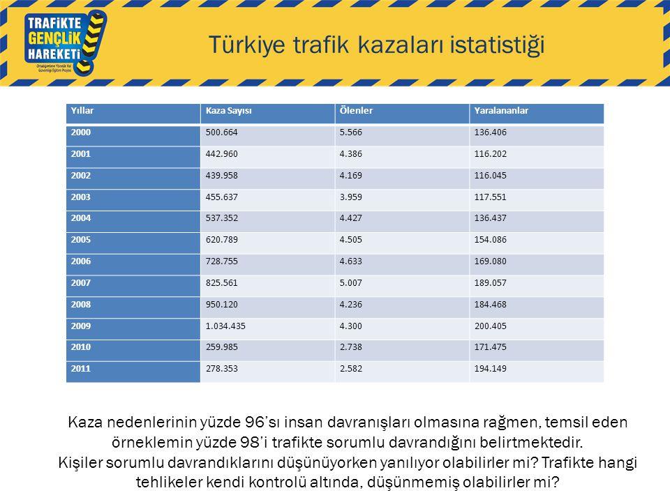 Türkiye trafik kazaları istatistiği Kaza nedenlerinin yüzde 96'sı insan davranışları olmasına rağmen, temsil eden örneklemin yüzde 98'i trafikte sorum