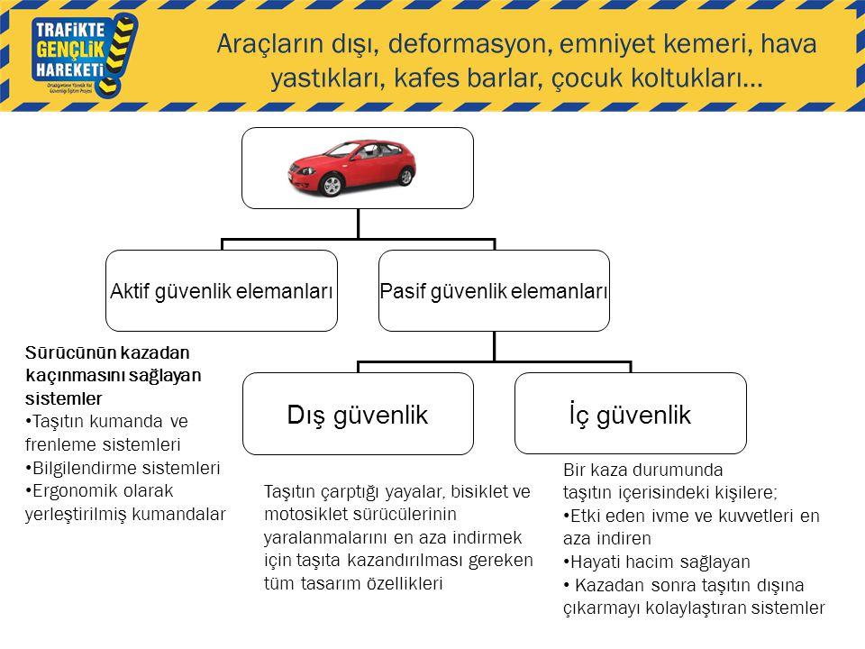 Sürücünün kazadan kaçınmasını sağlayan sistemler • Taşıtın kumanda ve frenleme sistemleri • Bilgilendirme sistemleri • Ergonomik olarak yerleştirilmiş
