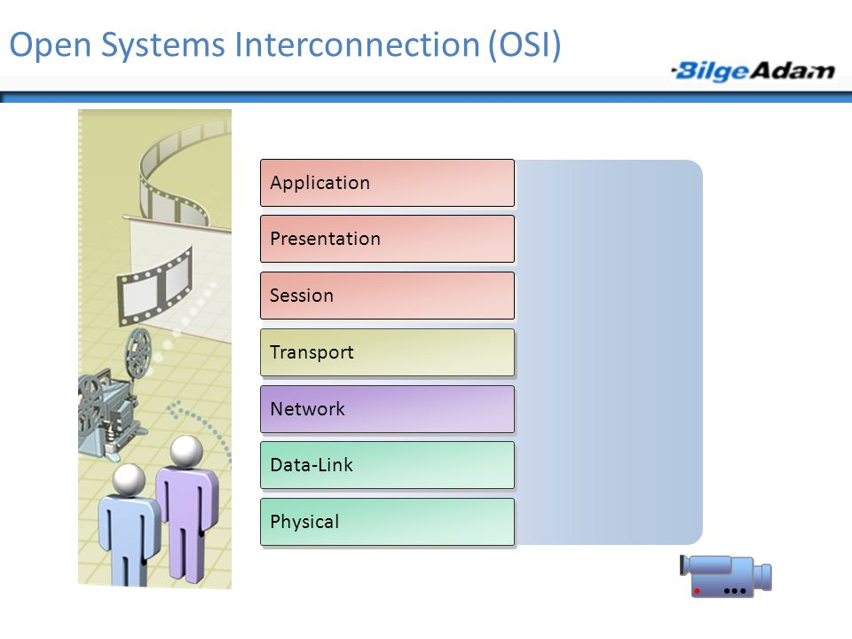 Open Systems Interconnection (OSI) Application Presentation Session Transport Network Data-Link Physical