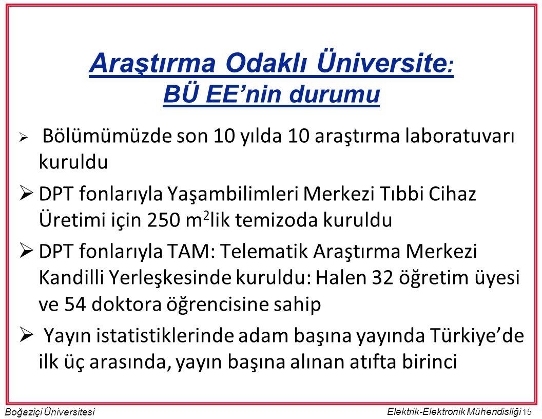 15 Boğaziçi Üniversitesi Elektrik-Elektronik Mühendisliği Araştırma Odaklı Üniversite : BÜ EE'nin durumu  Bölümümüzde son 10 yılda 10 araştırma labor