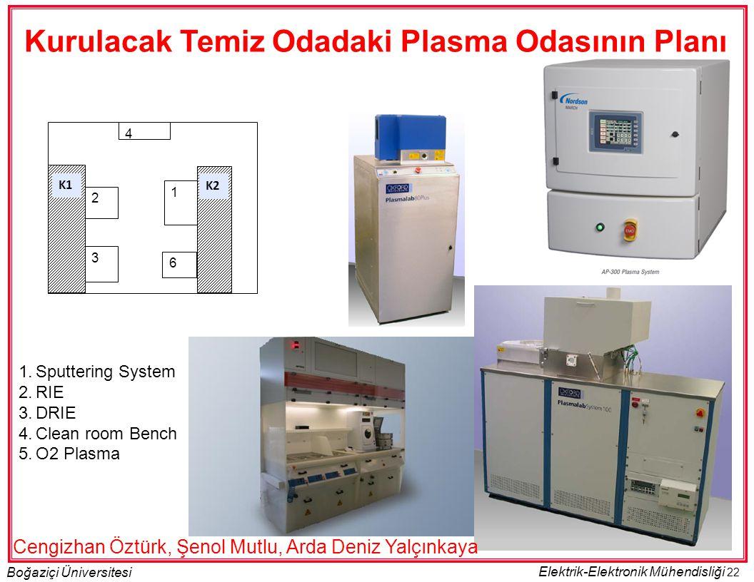 22 Boğaziçi Üniversitesi Elektrik-Elektronik Mühendisliği 2 1 3 K1K2 6 4 1.Sputtering System 2.RIE 3.DRIE 4.Clean room Bench 5.O2 Plasma Kurulacak Tem