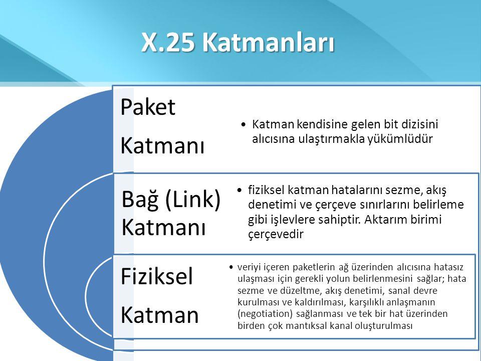 X.25 Katmanları Paket Katmanı Bağ (Link) Katmanı Fiziksel Katman •Katman kendisine gelen bit dizisini alıcısına ulaştırmakla yükümlüdür •fiziksel katm