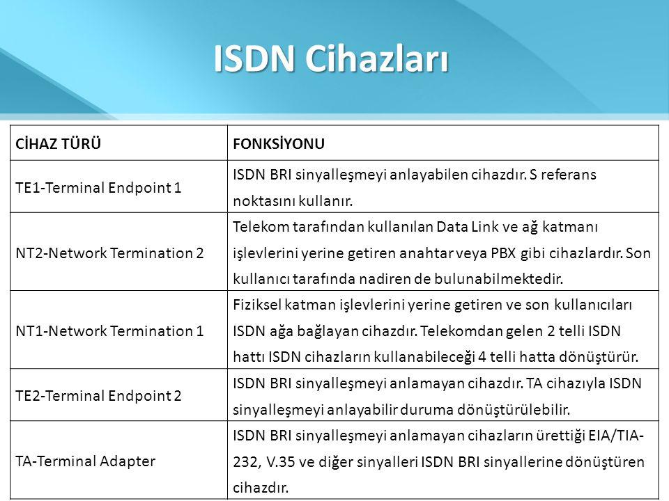 ISDN Cihazları CİHAZ TÜRÜFONKSİYONU TE1-Terminal Endpoint 1 ISDN BRI sinyalleşmeyi anlayabilen cihazdır. S referans noktasını kullanır. NT2-Network Te