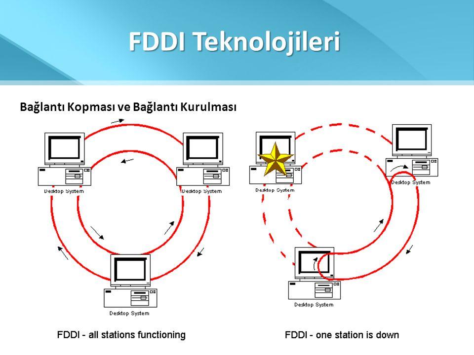 FDDI Teknolojileri Bağlantı Kopması ve Bağlantı Kurulması