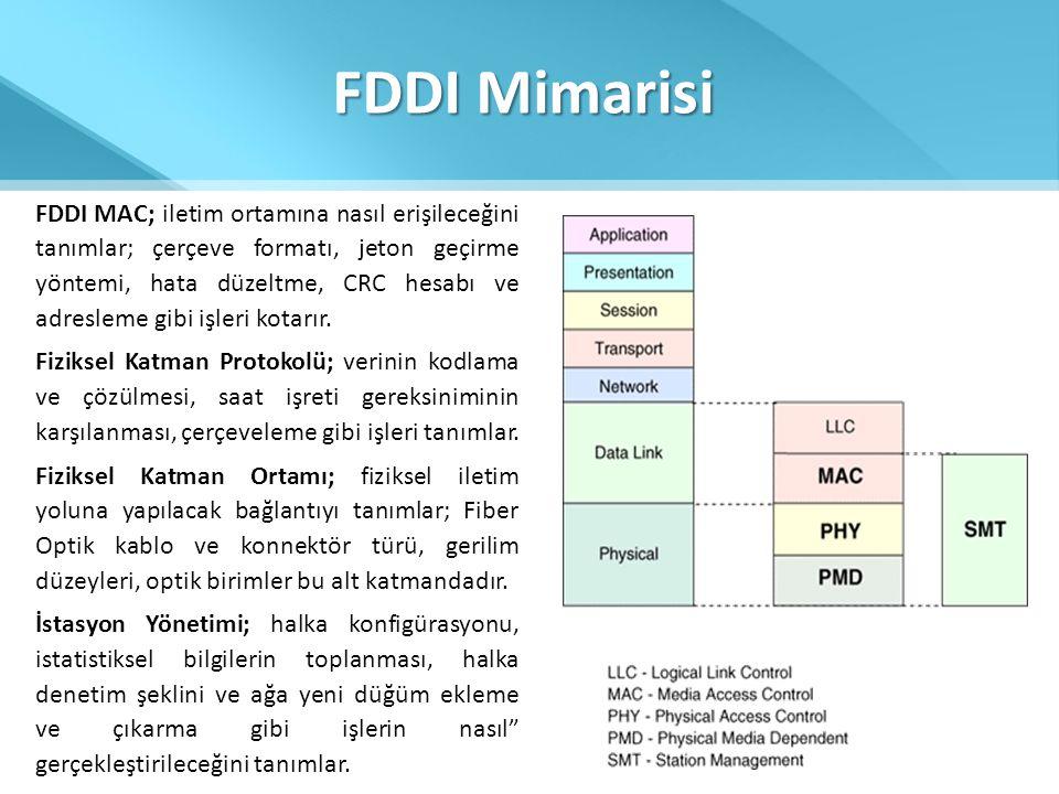 FDDI Mimarisi FDDI MAC; iletim ortamına nasıl erişileceğini tanımlar; çerçeve formatı, jeton geçirme yöntemi, hata düzeltme, CRC hesabı ve adresleme g