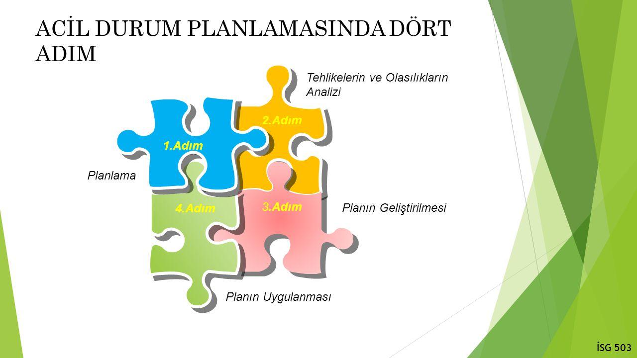 ACİL DURUM PLANLAMASINDA DÖRT ADIM 2.Adım 3.Adım 4.Adım 1.Adım Planın Geliştirilmesi Planlama Tehlikelerin ve Olasılıkların Analizi Planın Uygulanması İSG 503