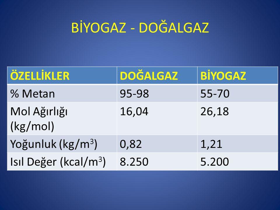 BİYOGAZ - DOĞALGAZ ÖZELLİKLERDOĞALGAZBİYOGAZ % Metan95-9855-70 Mol Ağırlığı (kg/mol) 16,0426,18 Yoğunluk (kg/m 3 )0,821,21 Isıl Değer (kcal/m 3 )8.250