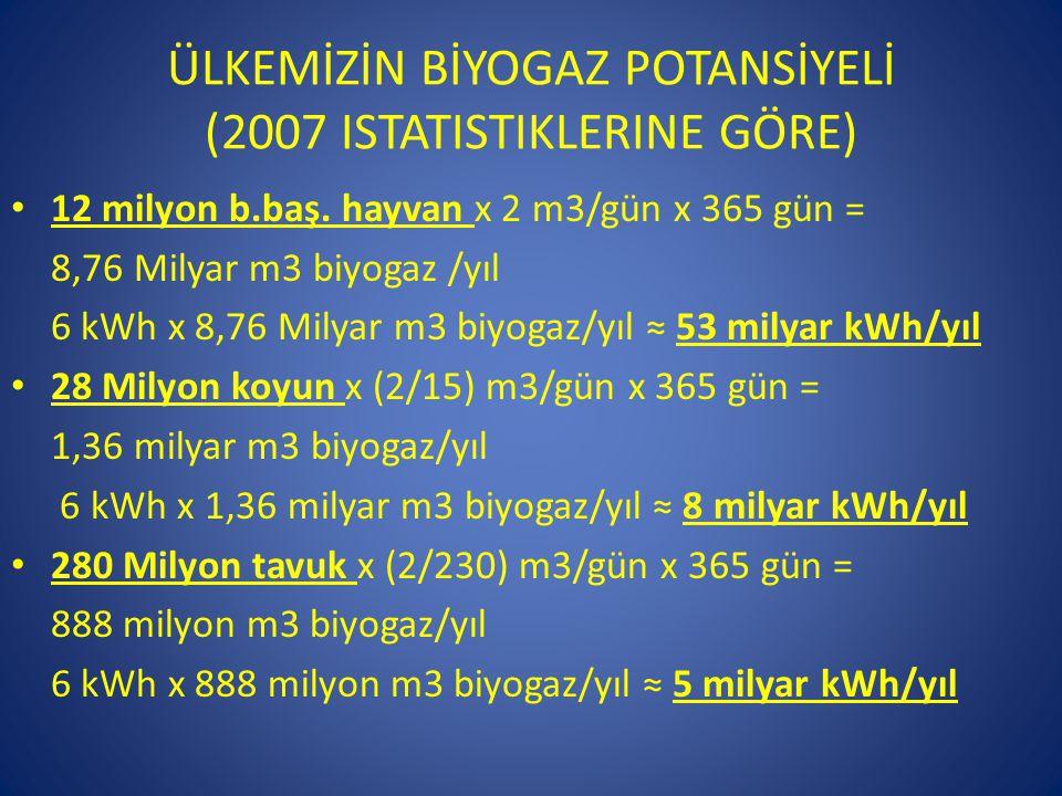 ÜLKEMİZİN BİYOGAZ POTANSİYELİ (2007 ISTATISTIKLERINE GÖRE) • 12 milyon b.baş. hayvan x 2 m3/gün x 365 gün = 8,76 Milyar m3 biyogaz /yıl 6 kWh x 8,76 M