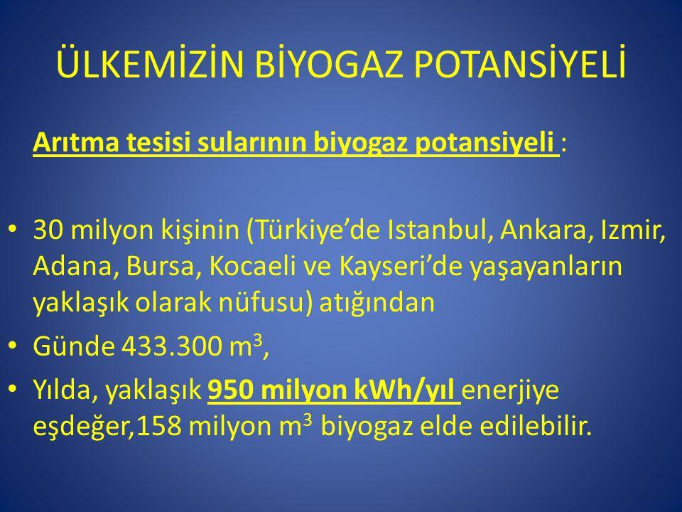 ÜLKEMİZİN BİYOGAZ POTANSİYELİ Arıtma tesisi sularının biyogaz potansiyeli : • 30 milyon kişinin (Türkiye'de Istanbul, Ankara, Izmir, Adana, Bursa, Koc
