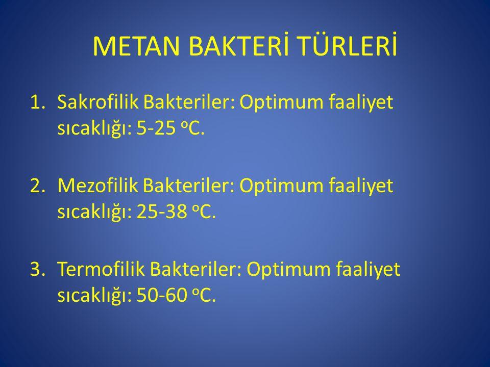 METAN BAKTERİ TÜRLERİ 1.Sakrofilik Bakteriler: Optimum faaliyet sıcaklığı: 5-25 o C. 2.Mezofilik Bakteriler: Optimum faaliyet sıcaklığı: 25-38 o C. 3.