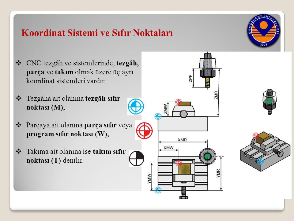  CNC tezgâh ve sistemlerinde; tezgâh, parça ve takım olmak üzere üç ayrı koordinat sistemleri vardır.  Tezgâha ait olanına tezgâh sıfır noktası (M),