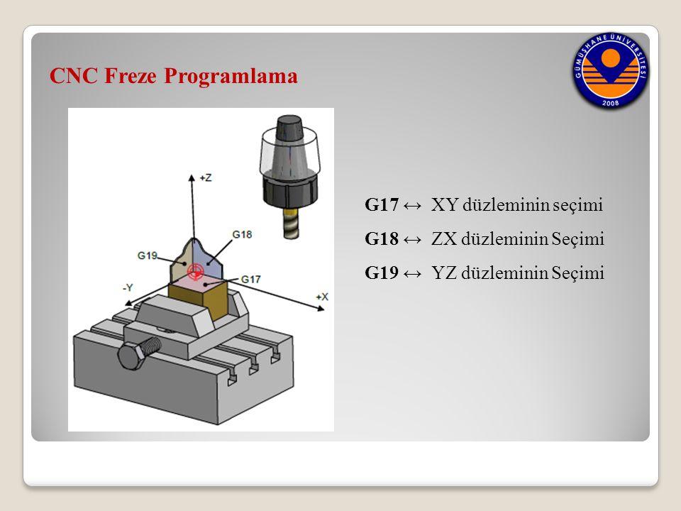 CNC Freze Programlama G17 ↔ XY düzleminin seçimi G18 ↔ ZX düzleminin Seçimi G19 ↔ YZ düzleminin Seçimi