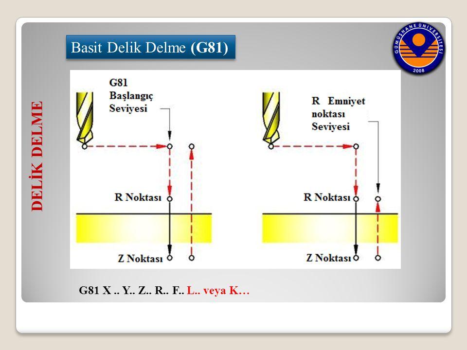 DELİK DELME Basit Delik Delme (G81) G81 X.. Y.. Z.. R.. F.. L.. veya K…