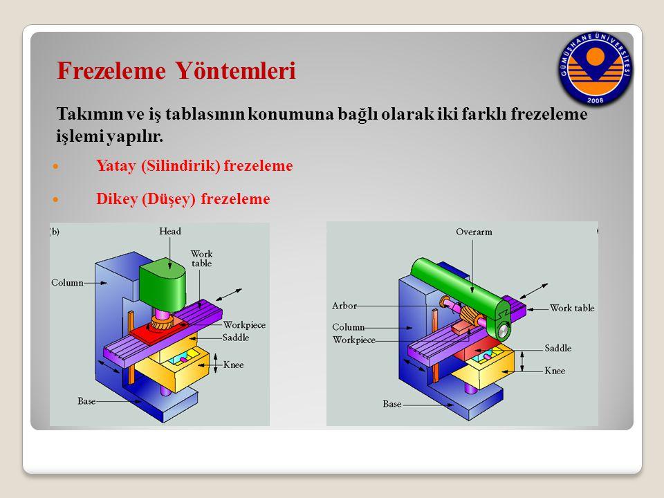  Yatay (Silindirik) frezeleme  Dikey (Düşey) frezeleme Frezeleme Yöntemleri Takımın ve iş tablasının konumuna bağlı olarak iki farklı frezeleme işle