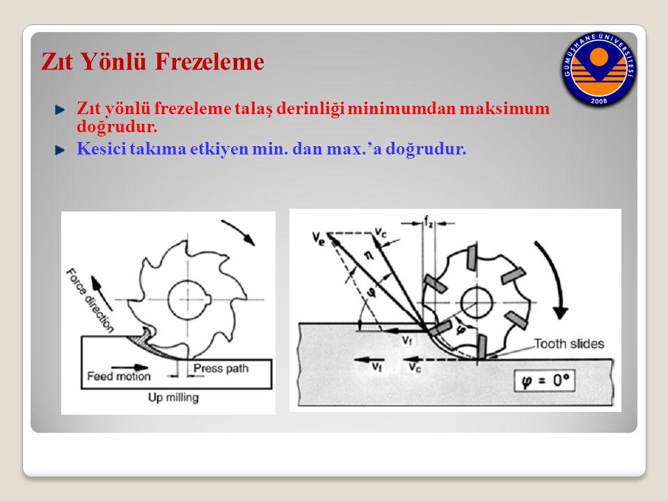 Zıt Yönlü Frezeleme Zıt yönlü frezeleme talaş derinliği minimumdan maksimum doğrudur. Kesici takıma etkiyen min. dan max.'a doğrudur.
