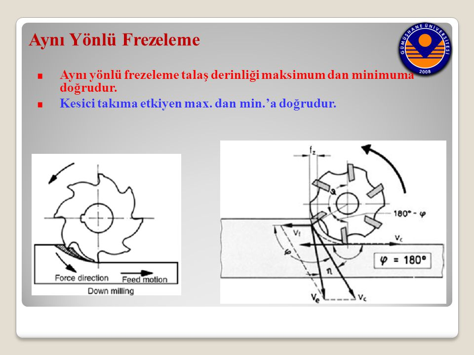 Aynı Yönlü Frezeleme Aynı yönlü frezeleme talaş derinliği maksimum dan minimuma doğrudur. Kesici takıma etkiyen max. dan min.'a doğrudur.