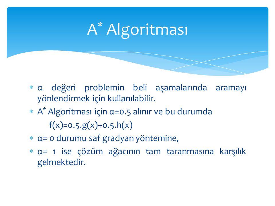  α değeri problemin beli aşamalarında aramayı yönlendirmek için kullanılabilir.  A * Algoritması için α=0.5 alınır ve bu durumda f(x)=0.5.g(x)+0.5.h