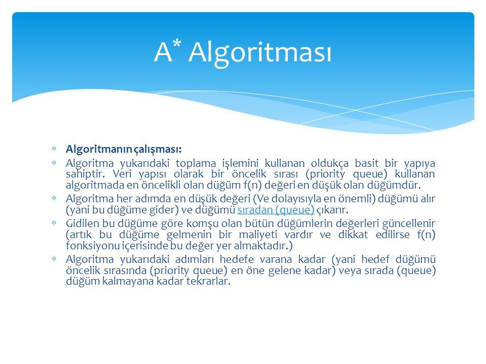  Algoritmanın çalışması:  Algoritma yukarıdaki toplama işlemini kullanan oldukça basit bir yapıya sahiptir. Veri yapısı olarak bir öncelik sırası (p