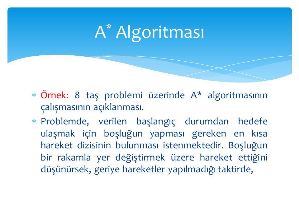  Örnek: 8 taş problemi üzerinde A* algoritmasının çalışmasının açıklanması.  Problemde, verilen başlangıç durumdan hedefe ulaşmak için boşluğun yapm