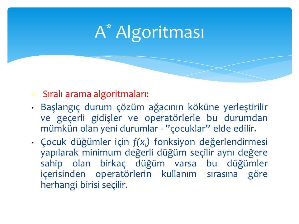  Sıralı arama algoritmaları: • Başlangıç durum çözüm ağacının köküne yerleştirilir ve geçerli gidişler ve operatörlerle bu durumdan mümkün olan yeni
