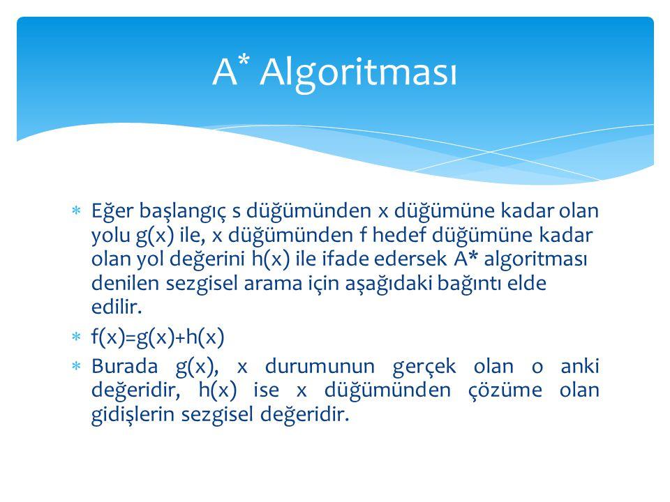  Eğer başlangıç s düğümünden x düğümüne kadar olan yolu g(x) ile, x düğümünden f hedef düğümüne kadar olan yol değerini h(x) ile ifade edersek A* alg