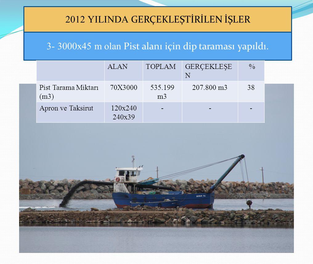 2012 YILINDA GERÇEKLEŞTİRİLEN İŞLER 3- 3000x45 m olan Pist alanı için dip taraması yapıldı. ALANTOPLAMGERÇEKLEŞE N % Pist Tarama Miktarı (m3) 70X30005