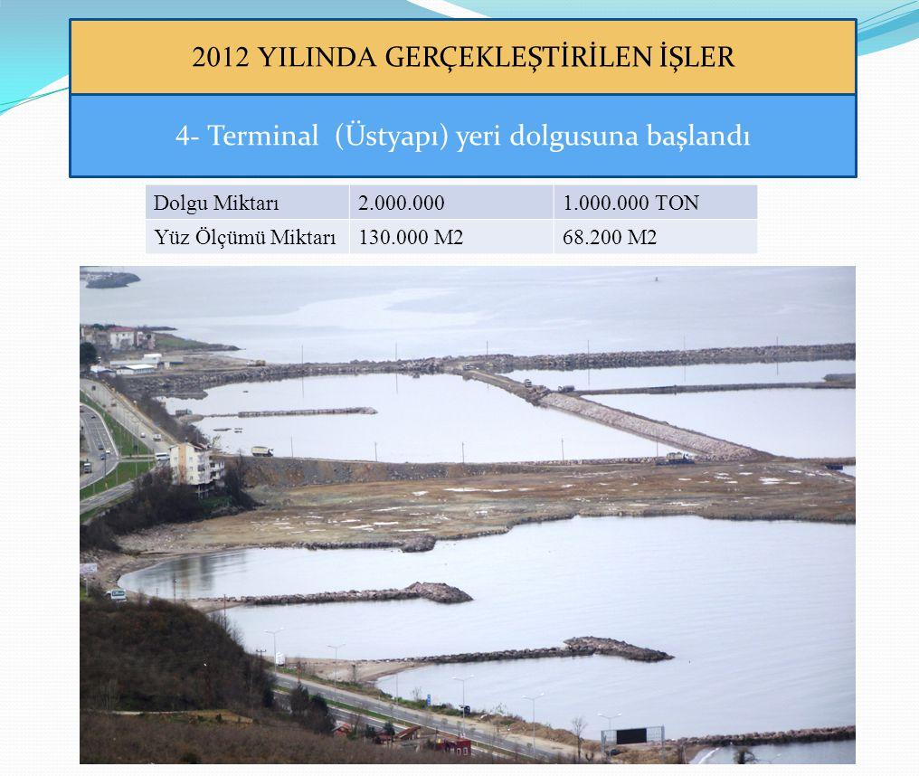2012 YILINDA GERÇEKLEŞTİRİLEN İŞLER 4- Terminal (Üstyapı) yeri dolgusuna başlandı Dolgu Miktarı2.000.0001.000.000 TON Yüz Ölçümü Miktarı130.000 M268.2