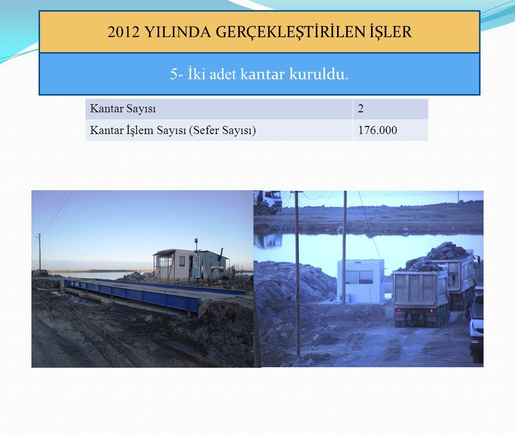 2012 YILINDA GERÇEKLEŞTİRİLEN İŞLER 5- İki adet k antar kuruldu. Kantar Sayısı2 Kantar İşlem Sayısı (Sefer Sayısı)176.000