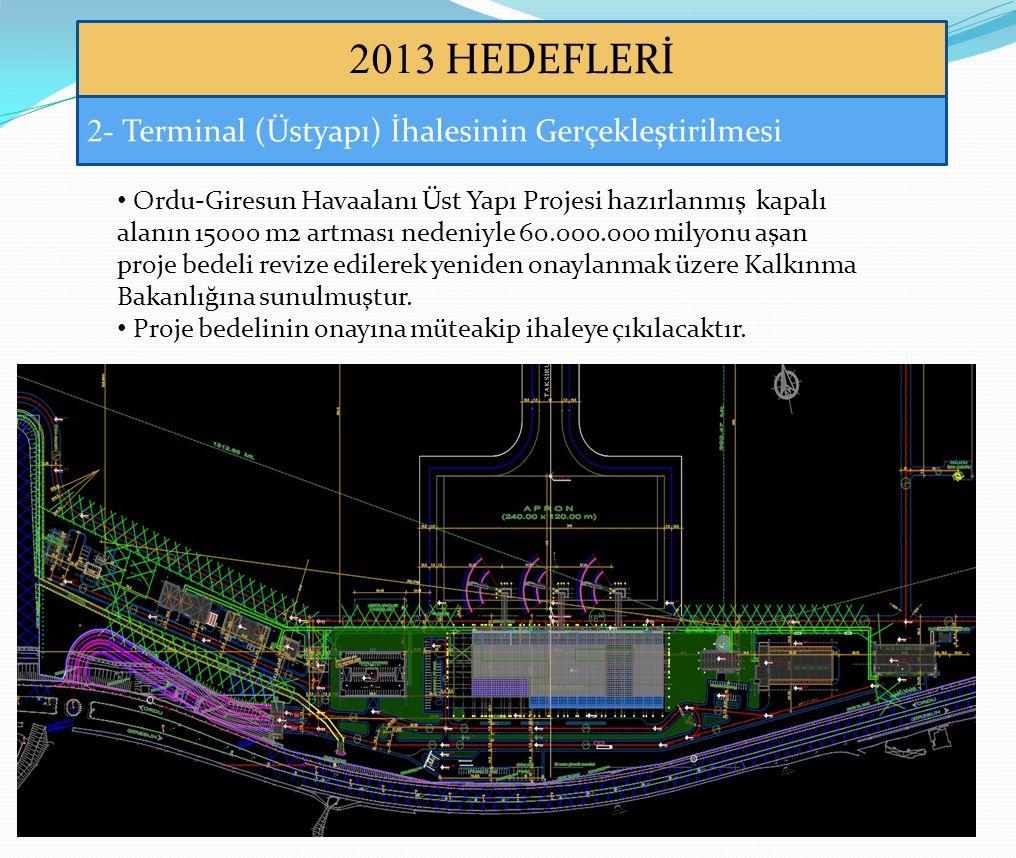 2013 HEDEFLERİ 2- Terminal (Üstyapı) İhalesinin Gerçekleştirilmesi • Ordu-Giresun Havaalanı Üst Yapı Projesi hazırlanmış kapalı alanın 15000 m2 artması nedeniyle 60.000.000 milyonu aşan proje bedeli revize edilerek yeniden onaylanmak üzere Kalkınma Bakanlığına sunulmuştur.