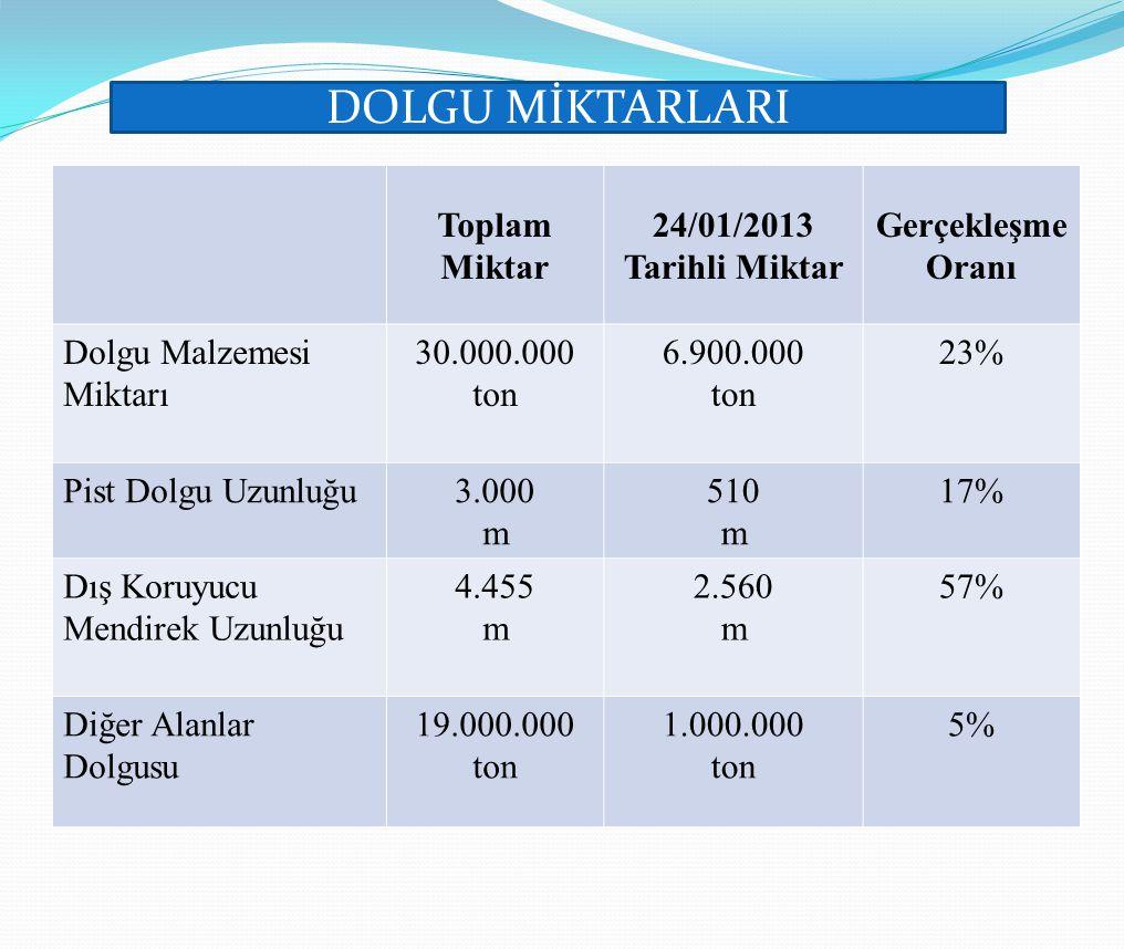 Toplam Miktar 24/01/2013 Tarihli Miktar Gerçekleşme Oranı Dolgu Malzemesi Miktarı 30.000.000 ton 6.900.000 ton 23% Pist Dolgu Uzunluğu3.000 m 510 m 17