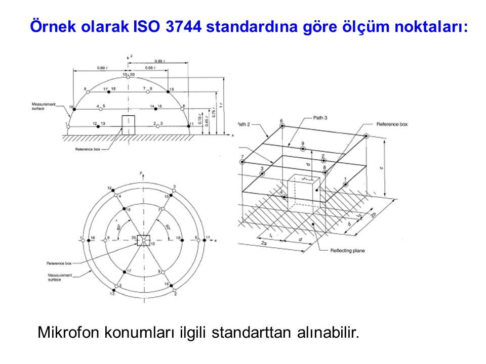 Mikrofon konumları ilgili standarttan alınabilir. Örnek olarak ISO 3744 standardına göre ölçüm noktaları: