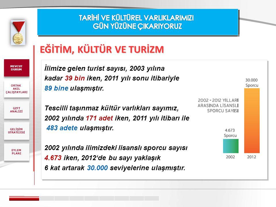 EĞİTİM, KÜLTÜR VE TURİZM İlimize gelen turist sayısı, 2003 yılına kadar 39 bin iken, 2011 yılı sonu itibariyle 89 bine ulaşmıştır. Tescilli taşınmaz k