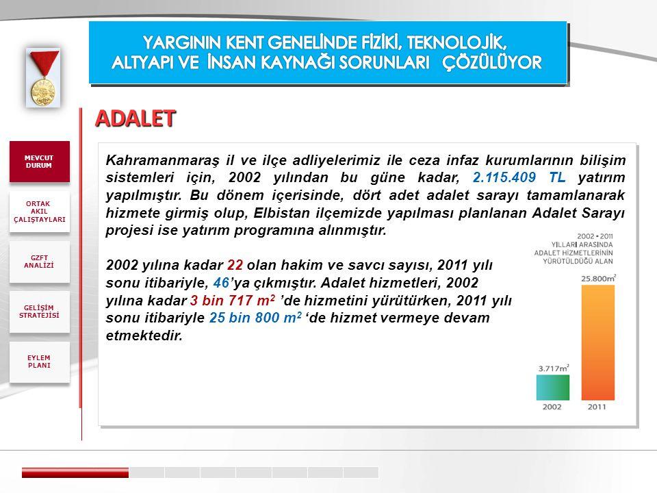 ADALET Kahramanmaraş il ve ilçe adliyelerimiz ile ceza infaz kurumlarının bilişim sistemleri için, 2002 yılından bu güne kadar, 2.115.409 TL yatırım y