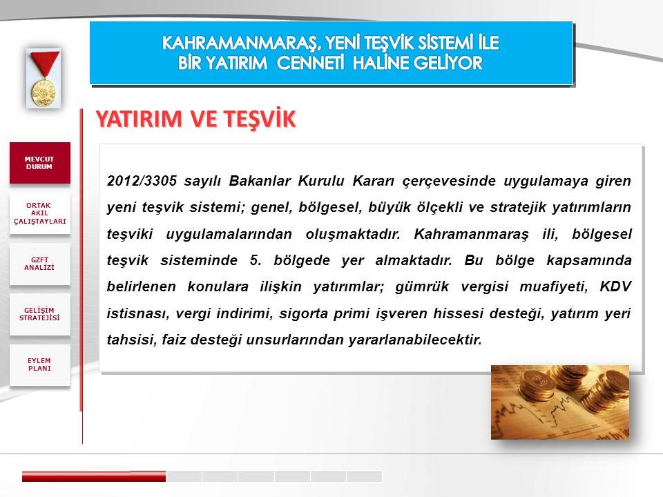 2012/3305 sayılı Bakanlar Kurulu Kararı çerçevesinde uygulamaya giren yeni teşvik sistemi; genel, bölgesel, büyük ölçekli ve stratejik yatırımların te