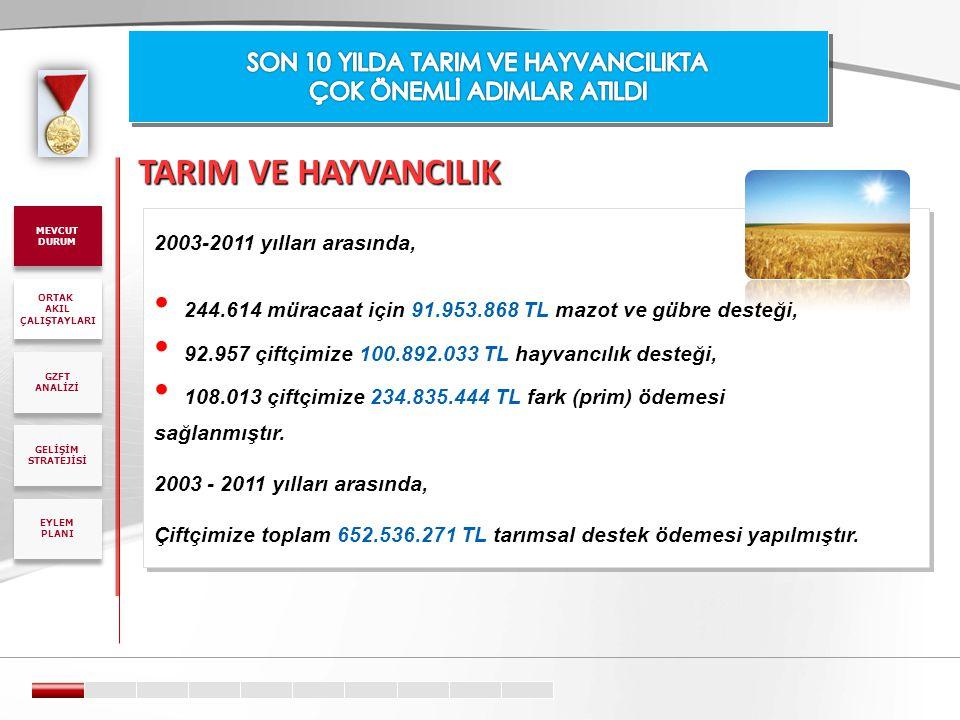 TARIM VE HAYVANCILIK 2003-2011 yılları arasında, • 244.614 müracaat için 91.953.868 TL mazot ve gübre desteği, • 92.957 çiftçimize 100.892.033 TL hayv