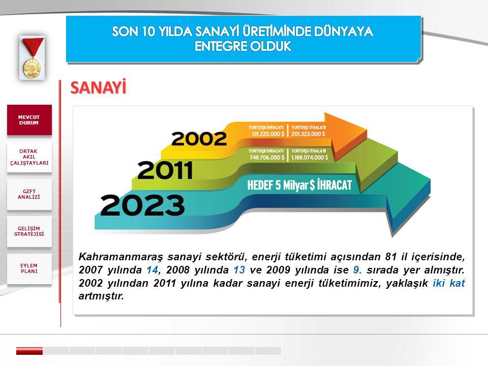 SANAYİ Kahramanmaraş sanayi sektörü, enerji tüketimi açısından 81 il içerisinde, 2007 yılında 14, 2008 yılında 13 ve 2009 yılında ise 9. sırada yer al