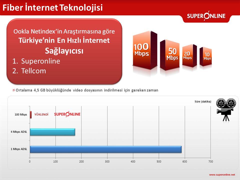 Fiber İnternet Teknolojisi Ortalama 4,5 GB büyüklüğünde video dosyasının indirilmesi için gereken zaman YÜKLENDİ Ookla Netindex'in Araştırmasına göre