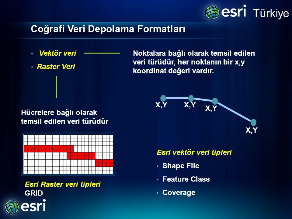 Coğrafi Veri Depolama Formatları Türkiye Noktalara bağlı olarak temsil edilen veri türüdür, her noktanın bir x,y koordinat değeri vardır.
