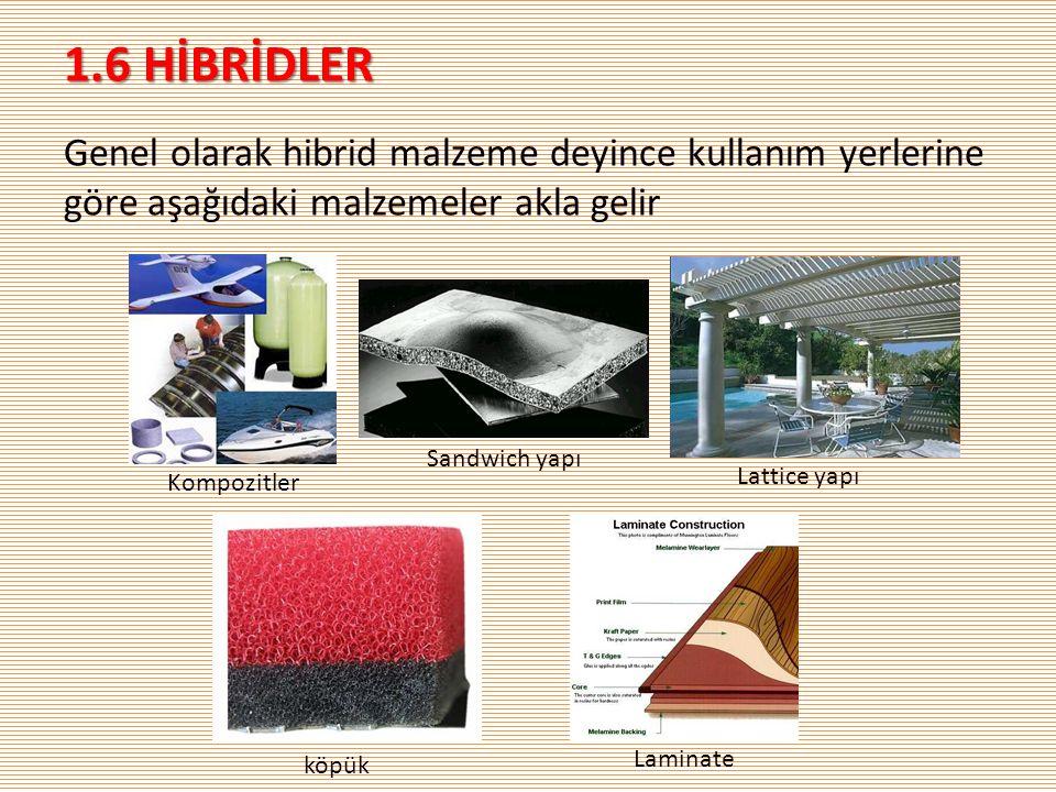1.6 HİBRİDLER Genel olarak hibrid malzeme deyince kullanım yerlerine göre aşağıdaki malzemeler akla gelir Kompozitler Sandwich yapı Lattice yapı köpük Laminate